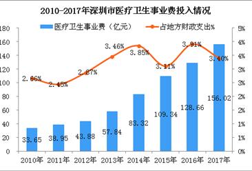 深圳大力发展医疗卫生事业  智慧健康推动医疗卫生健康产业升级(附历年医疗投入数据)