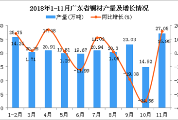 2018年1-11月广东省铜材产量为212.64万吨 同比下降1.45%