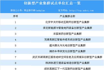 2019年创新型产业集群试点名单汇总一览:共61个产业集群上榜(附详细名单)