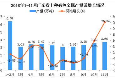 2018年1-11月广东省十种有色金属产量同比增长0.08%