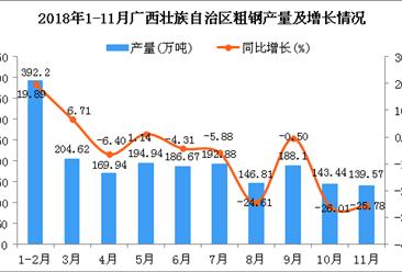 2018年1-11月广西壮族自治区粗钢产量同比下降4.84%