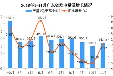 2018年1-11月广东省发电量同比下降4.48%