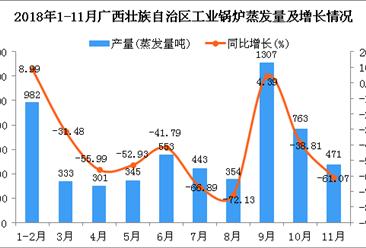 2018年1-11月广西壮族自治区工业锅炉蒸发量同比下降41.89%