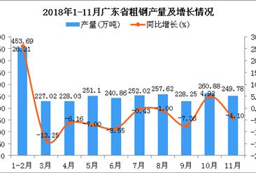 2018年1-11月广东省粗钢产量同比下降0.64%