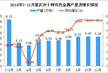 2018年1-11月重庆市十种有色金属产量同比下降13.53%