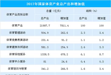 2017年全国体育产业总规模超2万亿元  占gdp比重0.94%