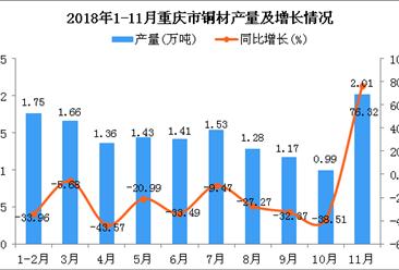 2018年1-11月重庆市铜材产量同比下降21.9%