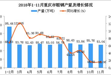 2018年1-11月重庆市粗钢产量为583.99万吨 同比增长58.6%