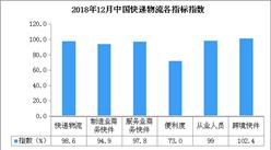 2018年12月中国快递物流指数98.6%:比上月回落3.6个百分点(附分析)