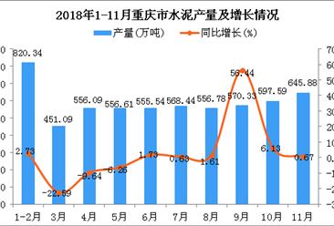 2018年1-11月重庆市水泥产量及增长情况分析
