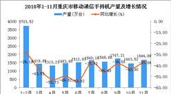 2018年1-11月重庆市手机产量为17437.3万台 同比下降42.08%