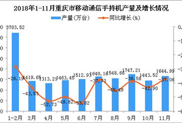 小鱼儿玄机2站年1-11月重庆市手机产量为17437.3万台 同比下降42.08%