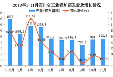 2018年1-11月四川省工业锅炉蒸发量同比增长15.81%