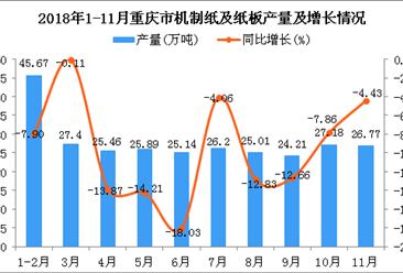 2018年1-11月重庆市机制纸及纸板产量为278.93万吨 同比下降9.63%