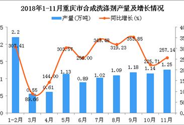 2018年1-11月重庆市合成洗涤剂产量同比增长261.44%