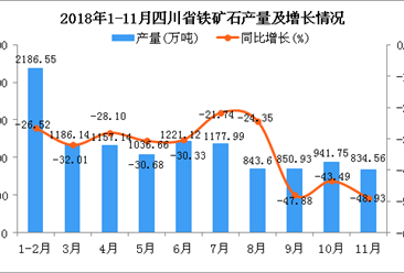 2018年1-11月四川省铁矿石产量同比下降33.24%