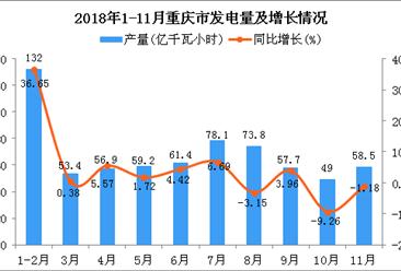 2018年1-11月重庆市发电量同比增长6.45%