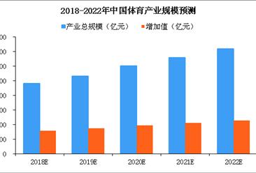 中国体育产业发展现状分析及2019年发展趋势预测(图)