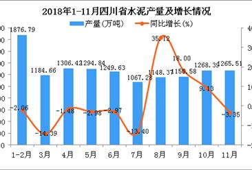 2018年1-11月四川省水泥产量同比增长0.28%