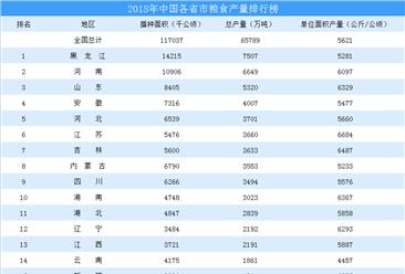 2018年中国各省市粮食产量排行榜