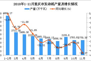 2018年1-11月重庆市发动机产量及增长情况分析:同比下降24.17%