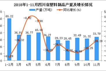 2018年1-11月四川省塑料制品产量同比下降28.58%
