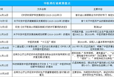 2019年全国卫生健康工作会议召开  推动中医药振兴发展 (附中医药行业政策盘点)