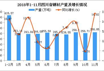 2018年1-11月四川省钢材产量为2662.78万吨 同比增长5.04%