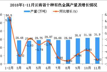 2018年1-11月云南省十种有色金属产量为323.17万吨 同比下降4.28%