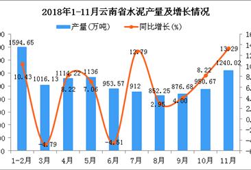 2018年1-11月云南省水泥产量为10646.19万吨 同比增长5.9%