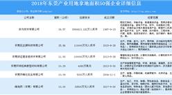 产业用地情报:2018年东莞产业用地拿地面积50强企业排行榜