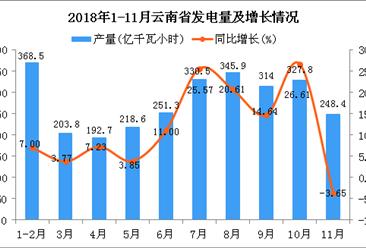 2018年1-11月云南省发电量为2801.5亿千瓦小时 同比增长12.15%