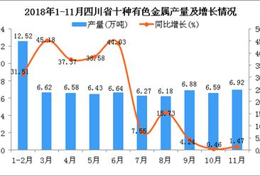 2018年1-11月四川省十种有色金属产量为71.63万吨 同比增长20.85%