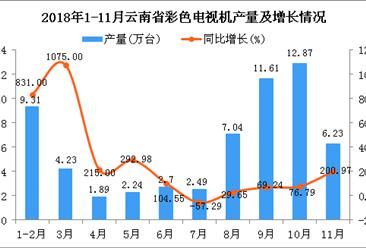 2018年1-11月云南省彩色电视机产量为60.61万台 同比增长93.52%