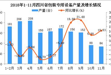 2018年1-11月四川省包装专用设备产量同比下降4.66%