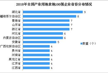 产业用地情报:2018年全国产业用地拿地面积100强企业排行榜