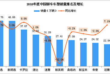 2018年中国轿车销量排名:轩逸成为年度冠军 销量46.76万辆(附榜单)