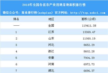 产业用地情报:2018年全国各省市产业用地拿地面积排行榜