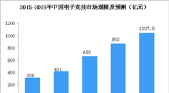 腾讯联手拳头游戏成立腾竞体育  2019年中国电子竞技规模有望突破1000亿(图)