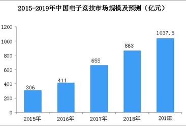 腾讯联手拳头游戏成立腾竞体育  2019年中国电子竞技规模?#22411;?#31361;破1000亿(图)