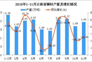2018年1-11月云南省铜材产量为18.83万吨 同比下降5.9%