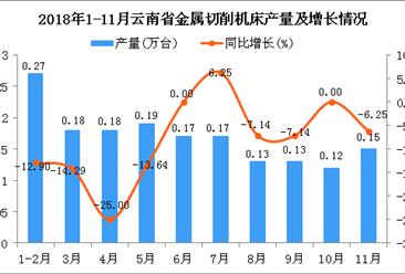 2018年1-11月云南省金属切削机床产量同比下降9.63%