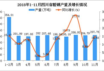 2018年1-11月四川省粗钢产量为2178.1万吨 同比增长12.61%
