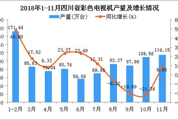 2018年1-11月四川省彩色电视机产量为941.96万台 同比增长6.7%