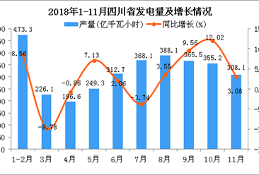 2018年1-11月四川省发电量及增长情况分析