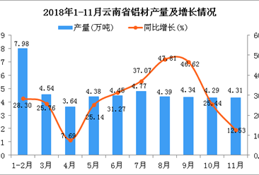 2018年1-11月云南省铝材产量为47.09万吨 同比增长28.1%