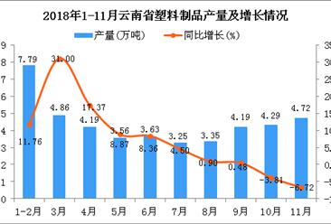 2018年1-11月云南省塑料制品产量及增长情况分析