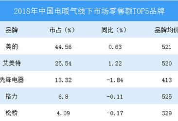 2019年中国电暖气市场发展趋势分析:高性价比产品更具优势(表)