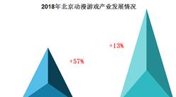 2018年北京动漫游戏产业总产值达710亿元  海外市场产值大幅增长57%