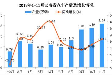 2018年1-11月云南省汽车产量为13.14万辆 同比增长7.79%